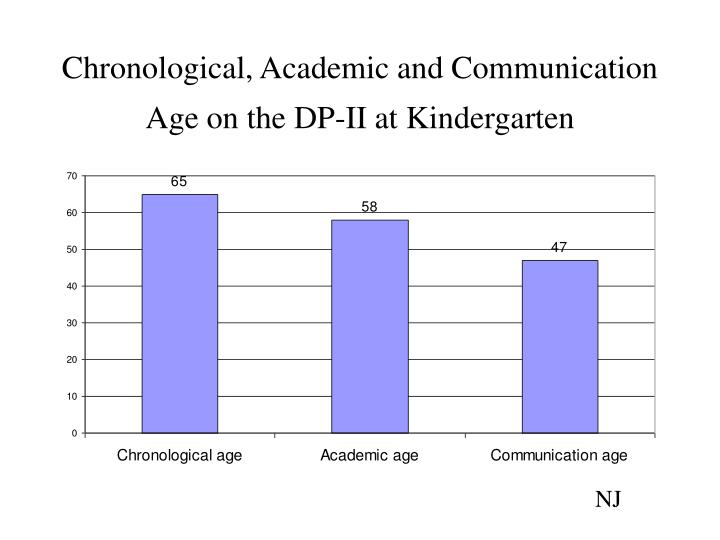 Chronological academic and communication age on the dp ii at kindergarten