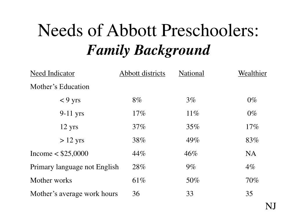 Needs of Abbott Preschoolers: