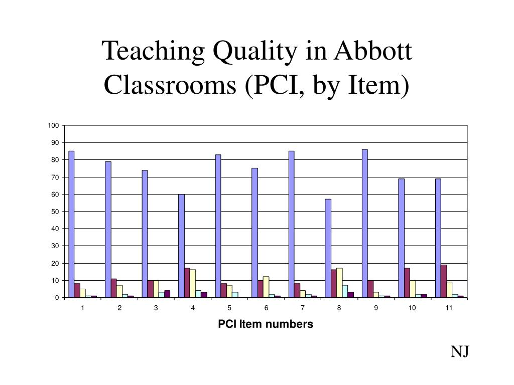 Teaching Quality in Abbott Classrooms (PCI, by Item)