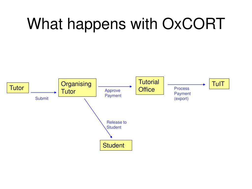 What happens with OxCORT