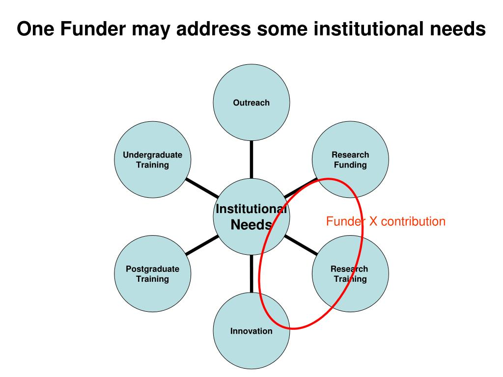 One Funder may address some institutional needs