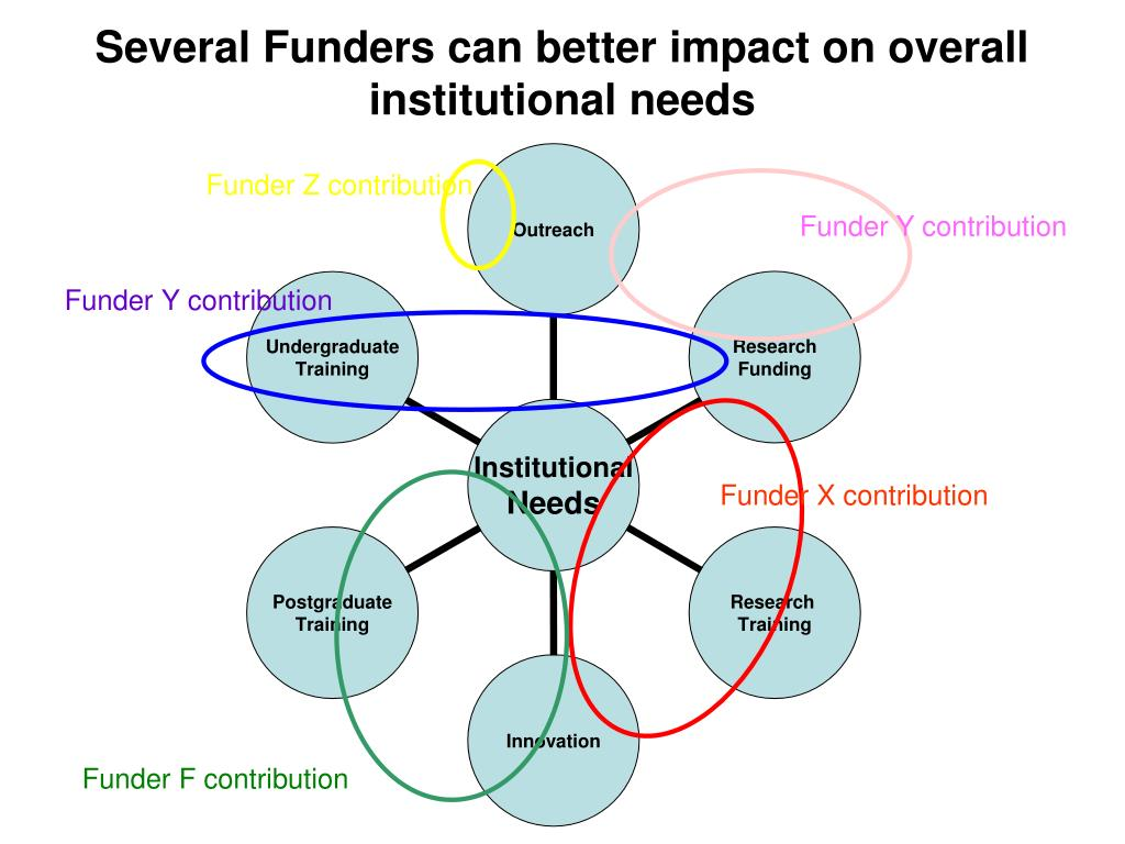 Several Funders can better impact on overall institutional needs