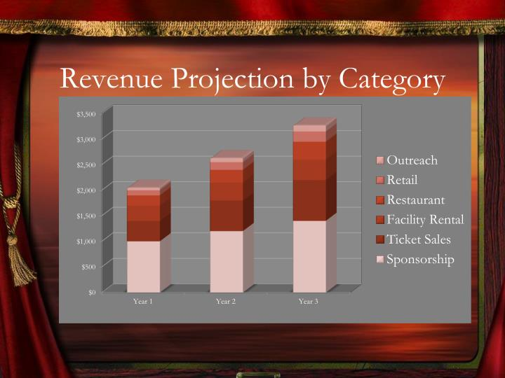 Revenue projection by category