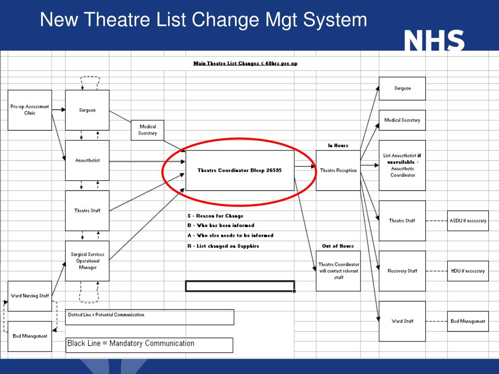 New Theatre List Change Mgt System