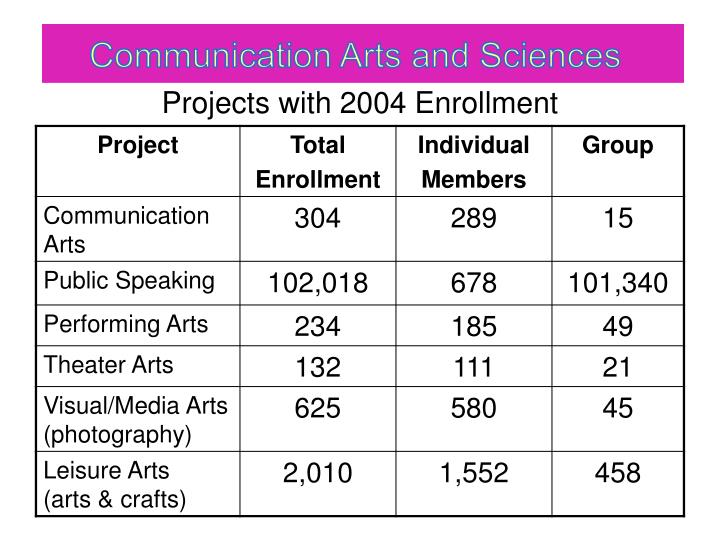 Projects with 2004 enrollment