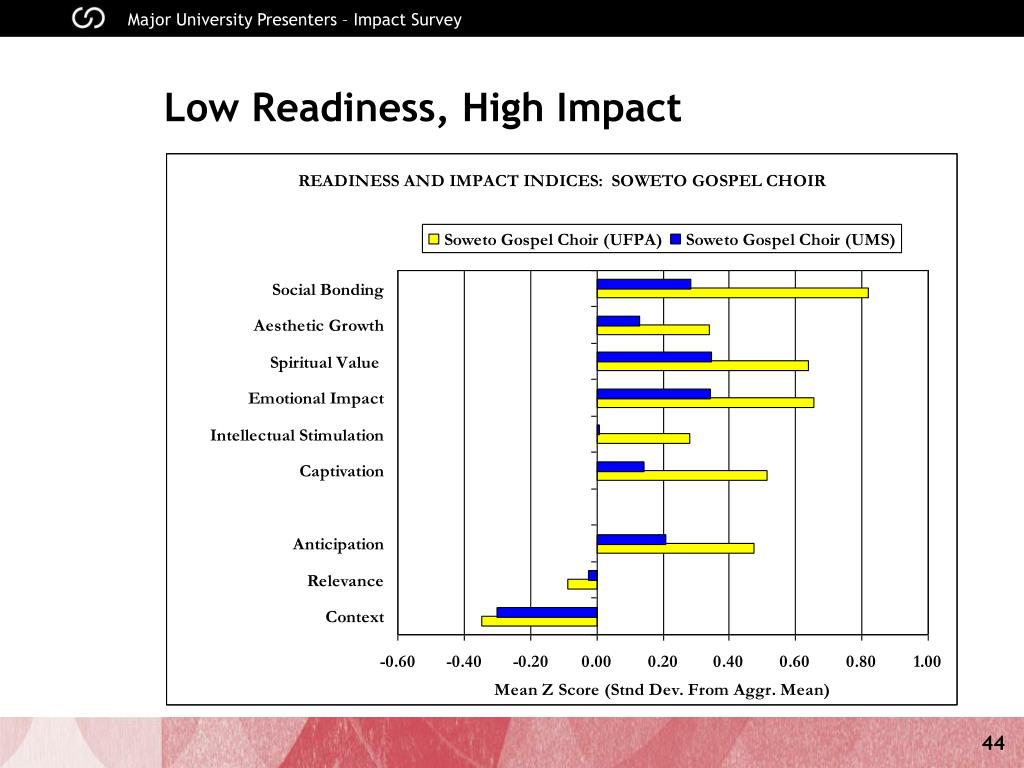 Low Readiness, High Impact
