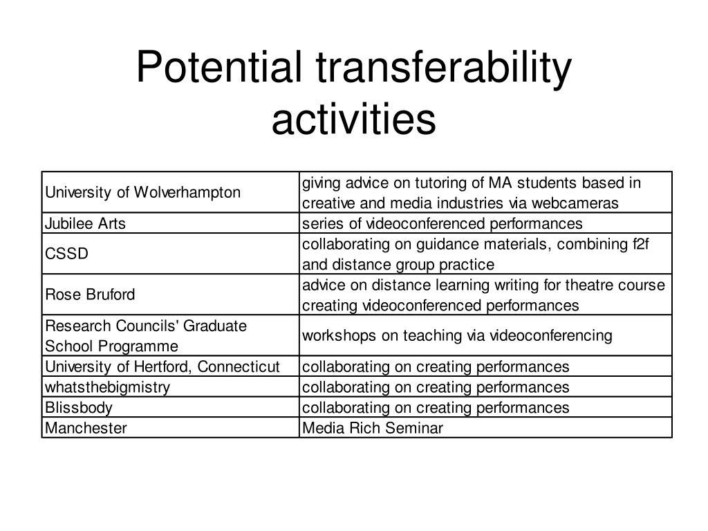 Potential transferability activities