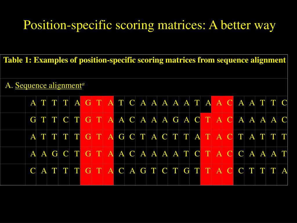 Table 1: Examples of position-specific scoring matrices from sequence alignment