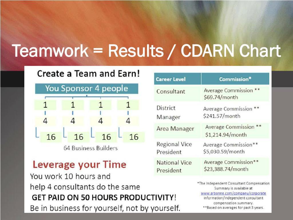 Teamwork = Results / CDARN Chart