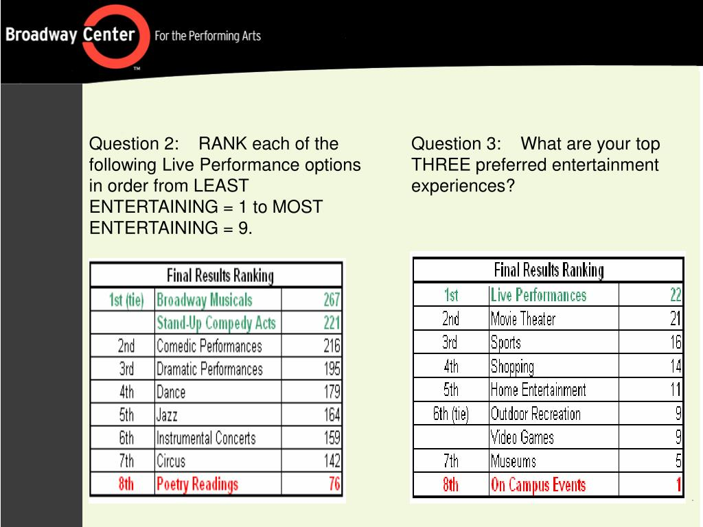 Question 2:    RANK each of the following Live Performance options in order from LEAST ENTERTAINING = 1 to MOST ENTERTAINING = 9.