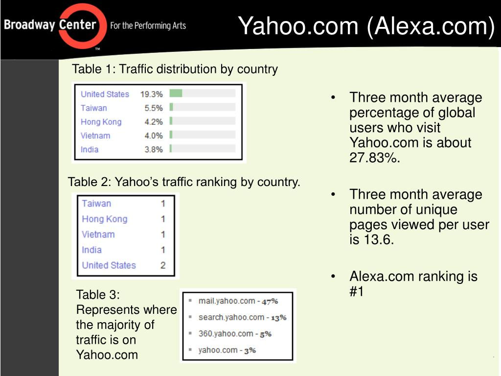 Three month average percentage of global users who visit Yahoo.com is about 27.83%.