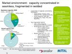 market environment capacity concentrated in seamless fragmented in welded