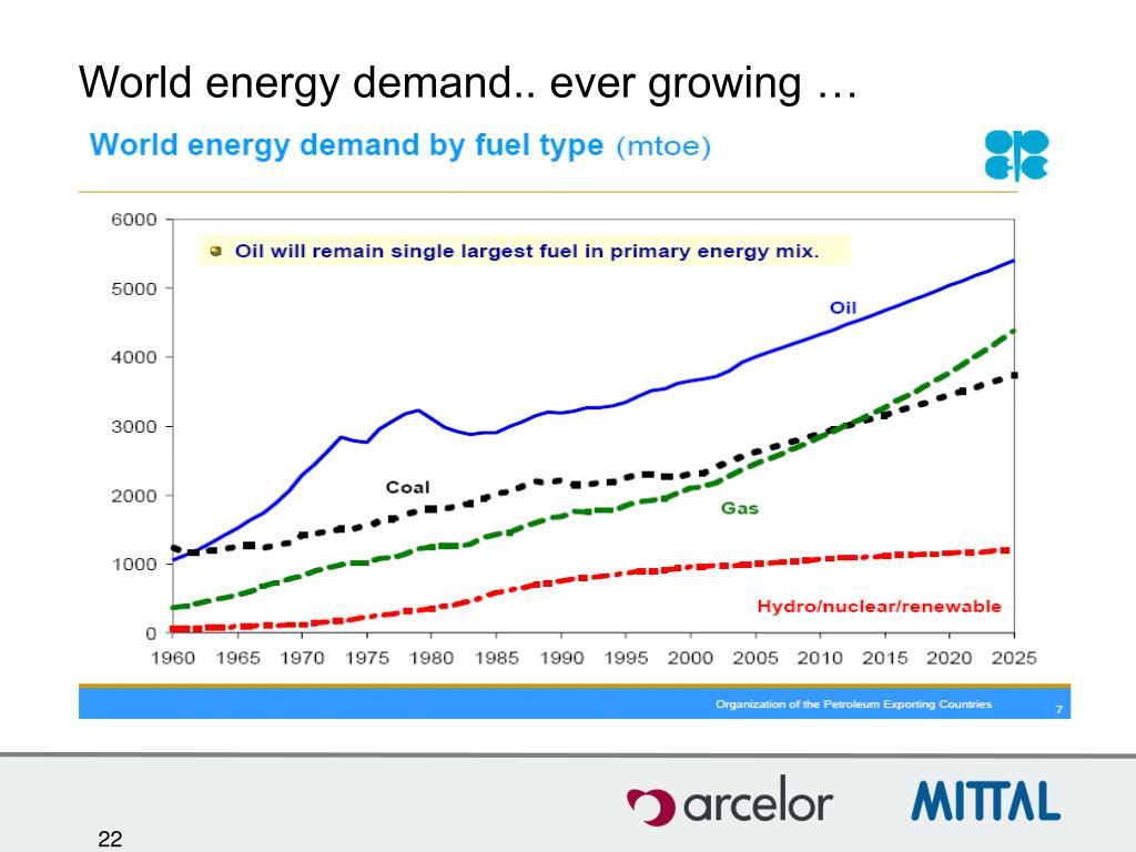 World energy demand.. ever growing …