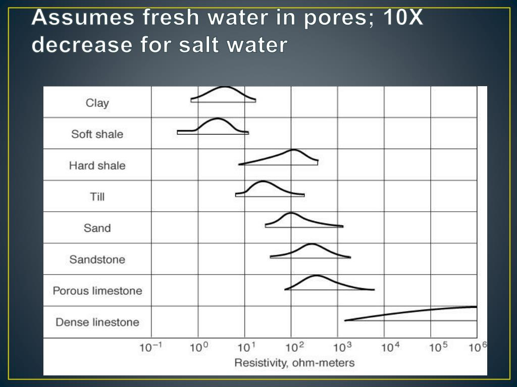 Assumes fresh water in pores; 10X decrease for salt water