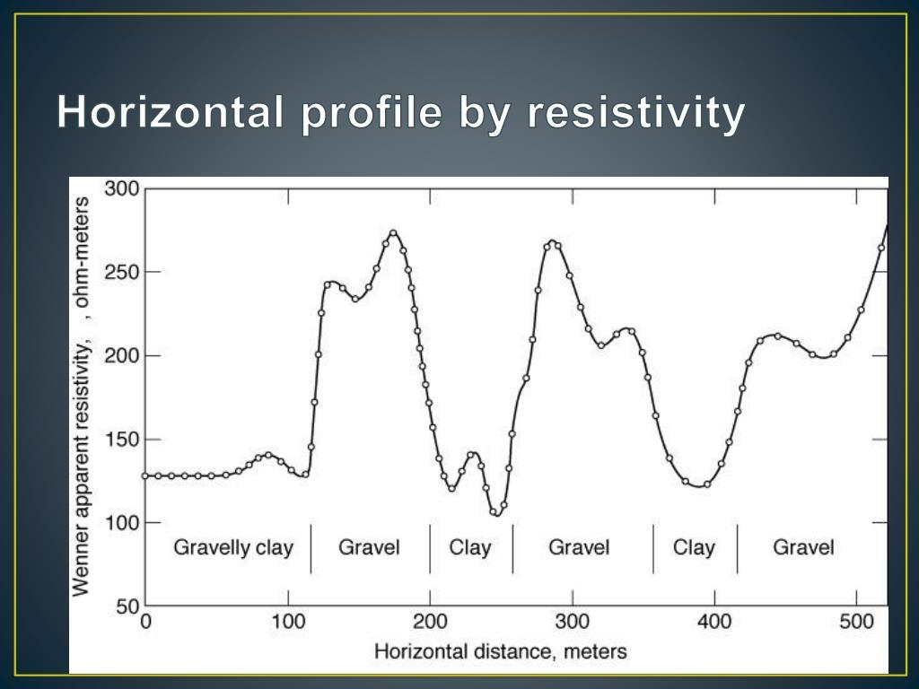 Horizontal profile by resistivity