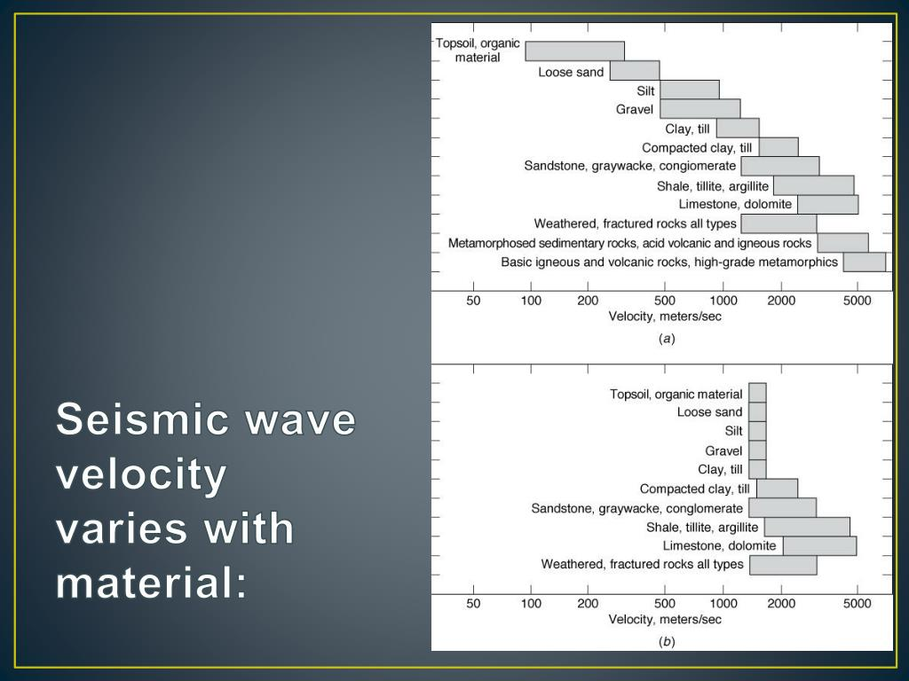 Seismic wave velocity varies with material: