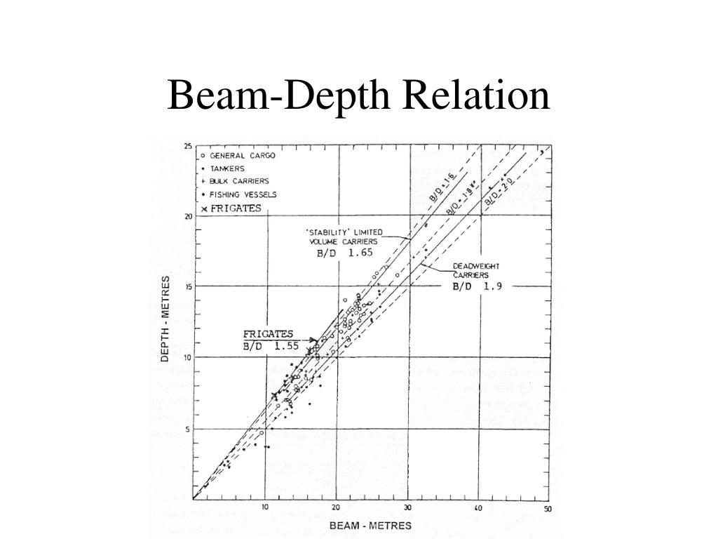 Beam-Depth Relation