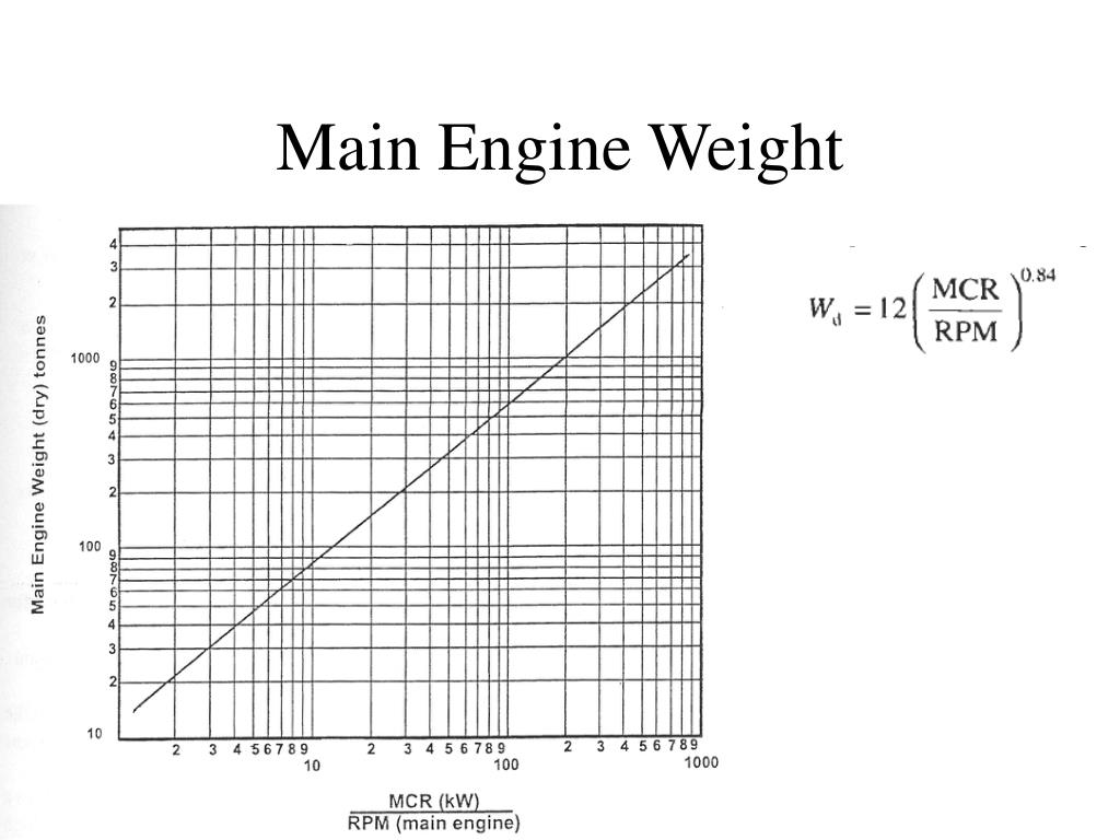 Main Engine Weight