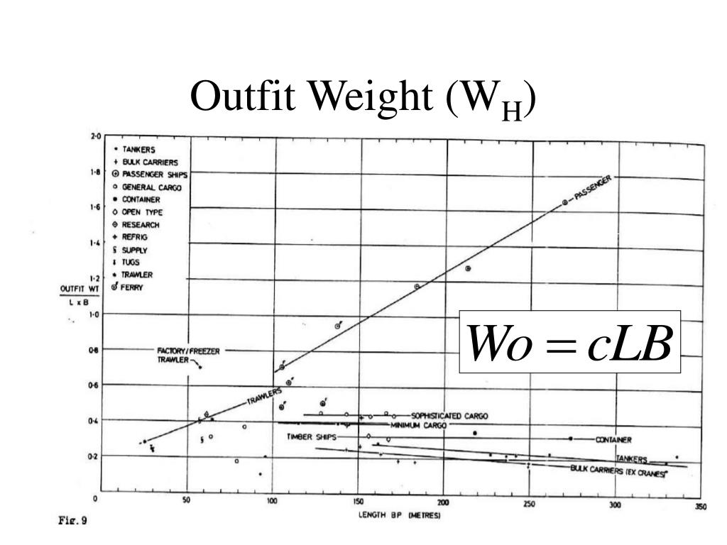 Outfit Weight (