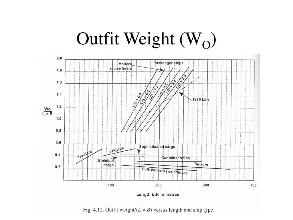 Outfit Weight (W