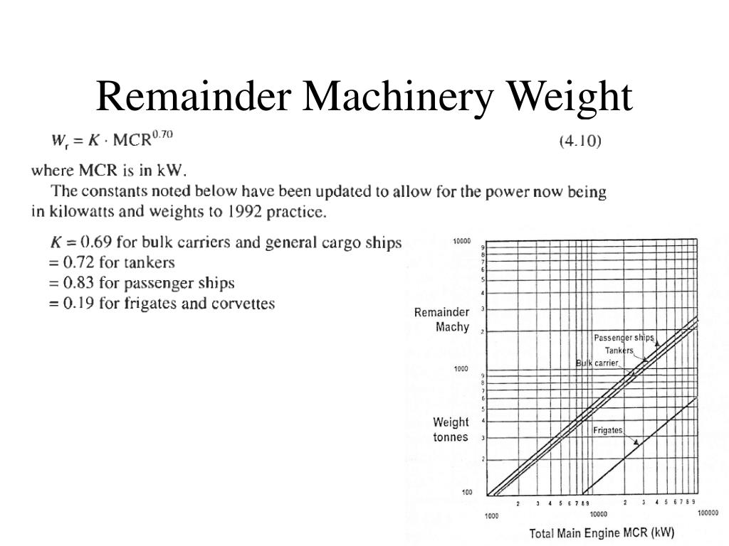 Remainder Machinery Weight