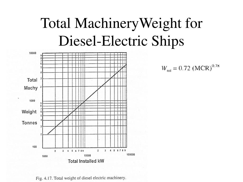 Total MachineryWeight for Diesel-Electric Ships