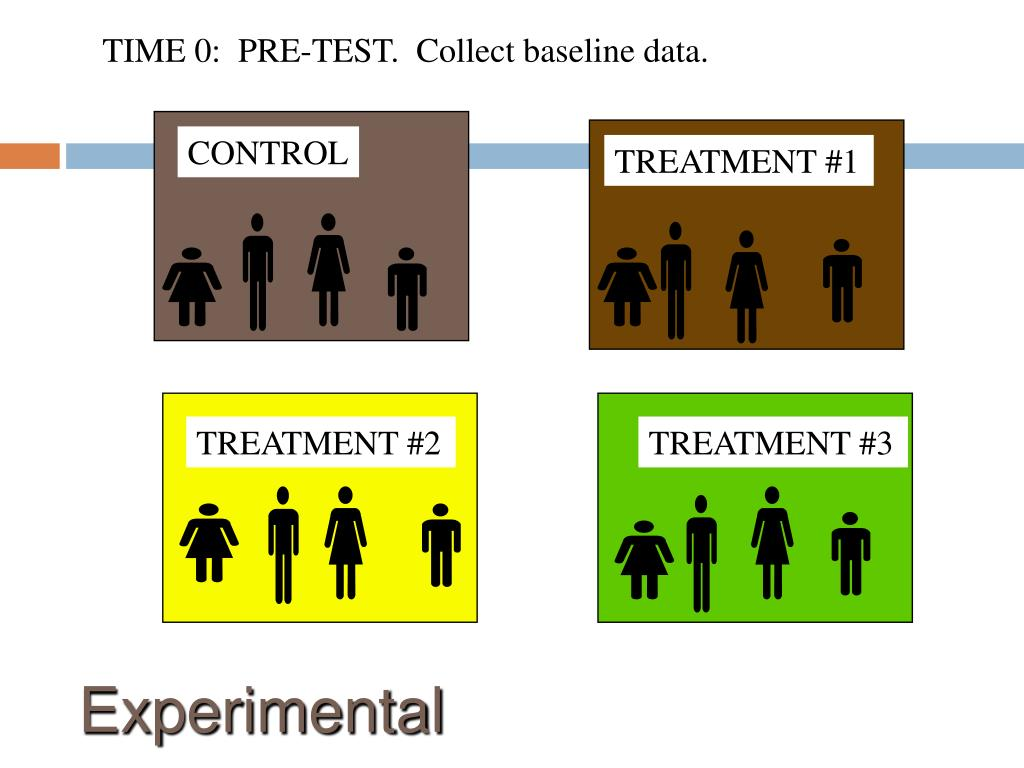 TIME 0:  PRE-TEST.  Collect baseline data.