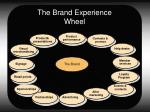 the brand experience wheel