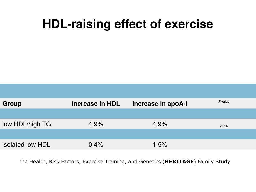 HDL-raising effect of exercise