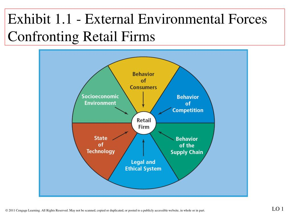 perspectives on retailing Bm0208 tutorial 7 b all personal income after savings c all personal income minus the money needed for necessities food, clothing, housing, etc.