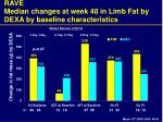 rave median changes at week 48 in limb fat by dexa by baseline characteristics