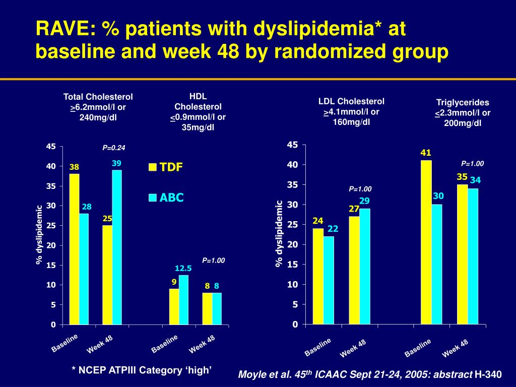 RAVE: % patients with dyslipidemia* at baseline and week 48 by randomized group