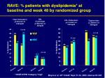 rave patients with dyslipidemia at baseline and week 48 by randomized group