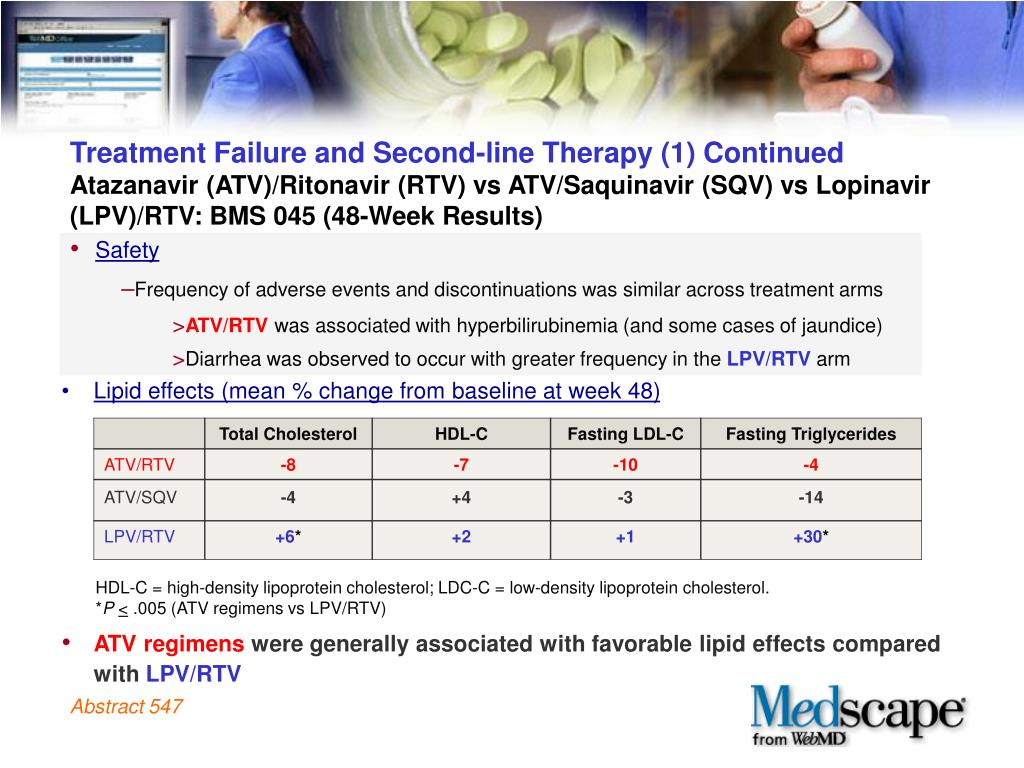 Treatment Failure and Second-line Therapy (1) Continued