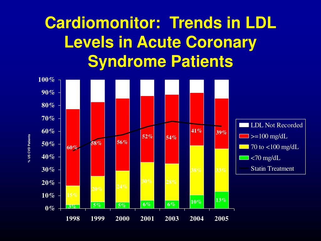 Cardiomonitor:  Trends in LDL Levels in Acute Coronary Syndrome Patients