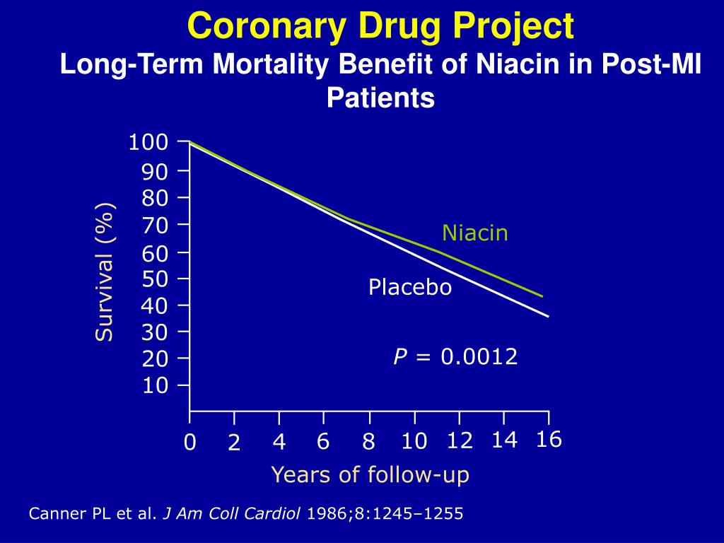 Coronary Drug Project