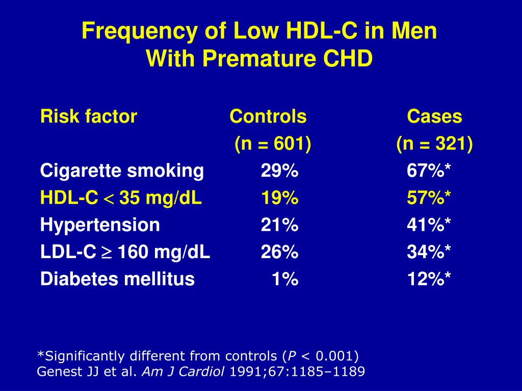 Frequency of Low HDL-C in Men