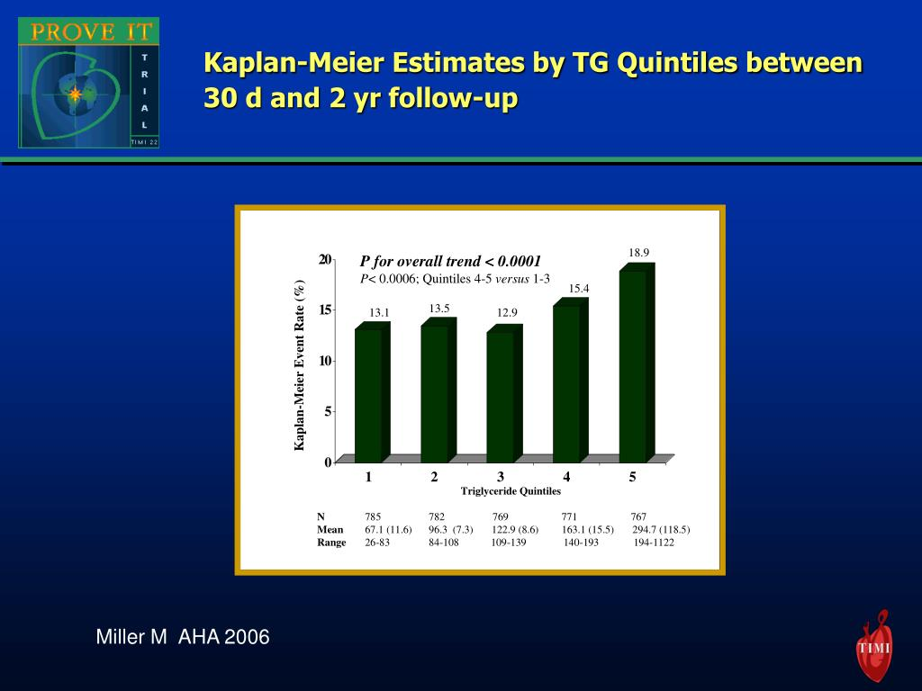 Kaplan-Meier Estimates by TG Quintiles between 30 d and 2 yr follow-up