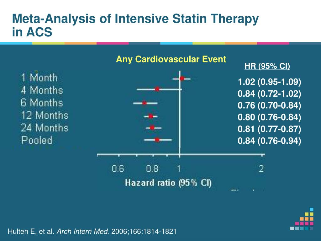 Meta-Analysis of Intensive Statin Therapy in ACS