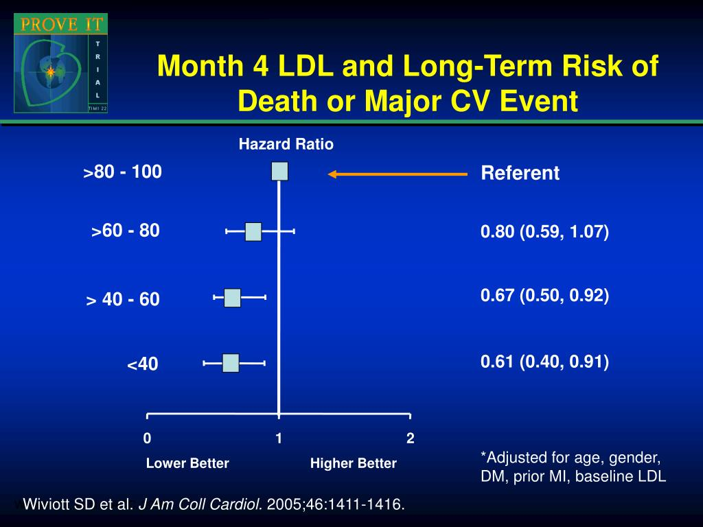 Month 4 LDL and Long-Term Risk of Death or Major CV Event
