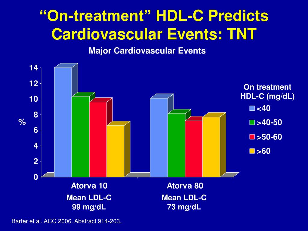 """On-treatment"" HDL-C Predicts Cardiovascular Events: TNT"