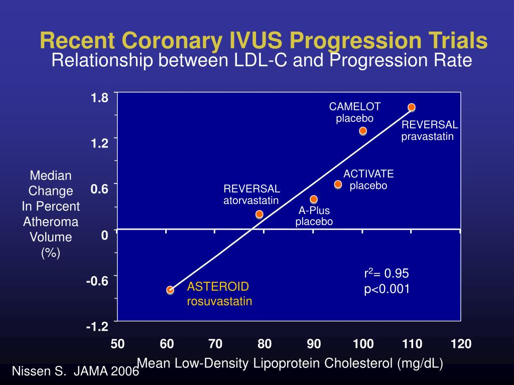 Recent Coronary IVUS Progression Trials