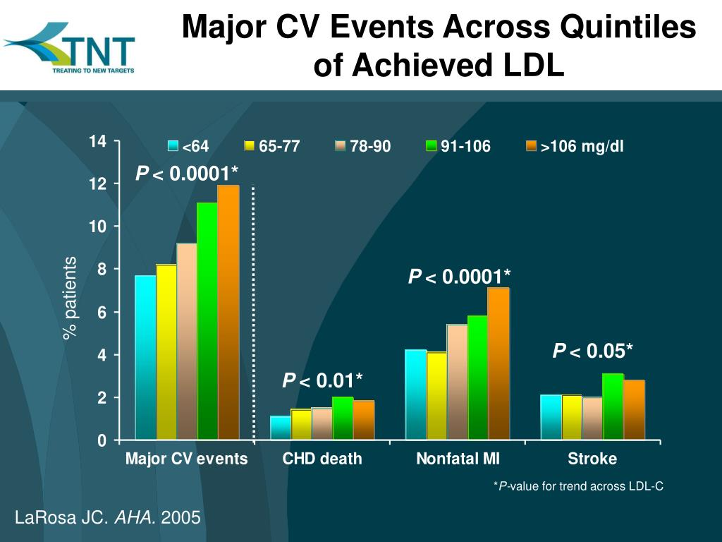 Major CV Events Across Quintiles of Achieved LDL