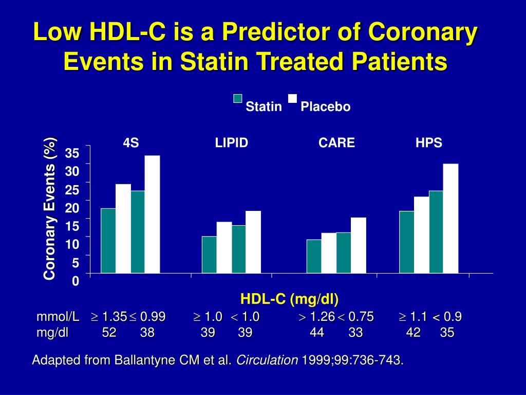 Low HDL-C is a Predictor of Coronary Events in Statin Treated Patients