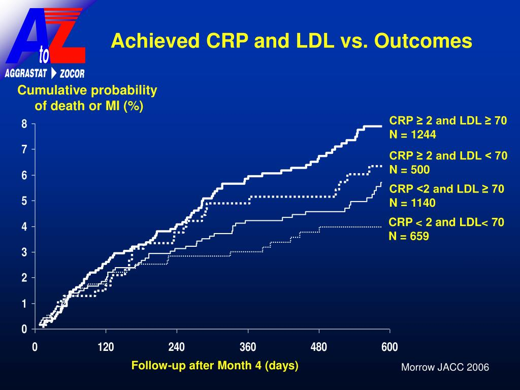 Achieved CRP and LDL vs. Outcomes