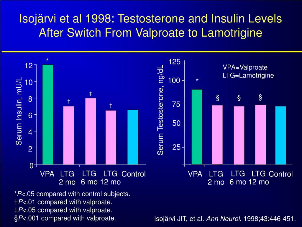 Isojärvi et al 1998: Testosterone and Insulin Levels After Switch From Valproate to Lamotrigine