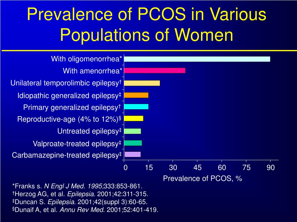 Prevalence of PCOS in Various Populations of Women