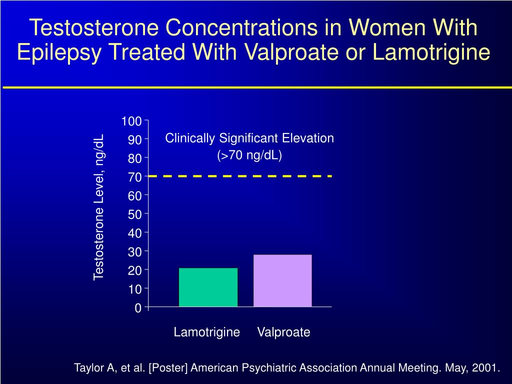 Testosterone Concentrations in Women With Epilepsy Treated With Valproate or Lamotrigine