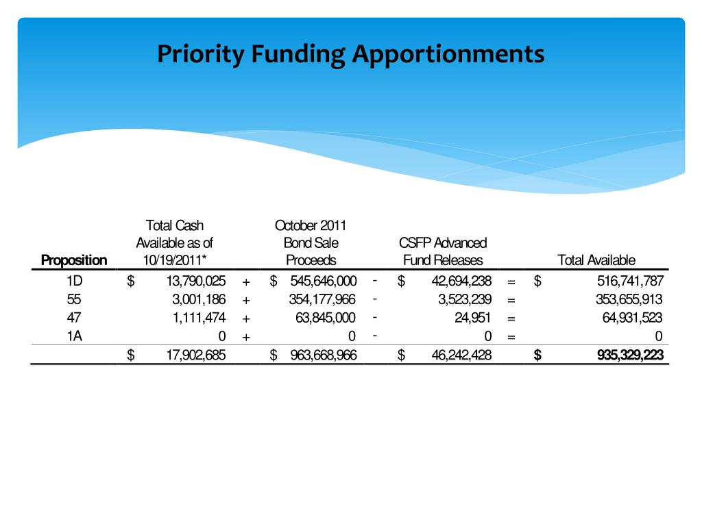 Priority Funding Apportionments