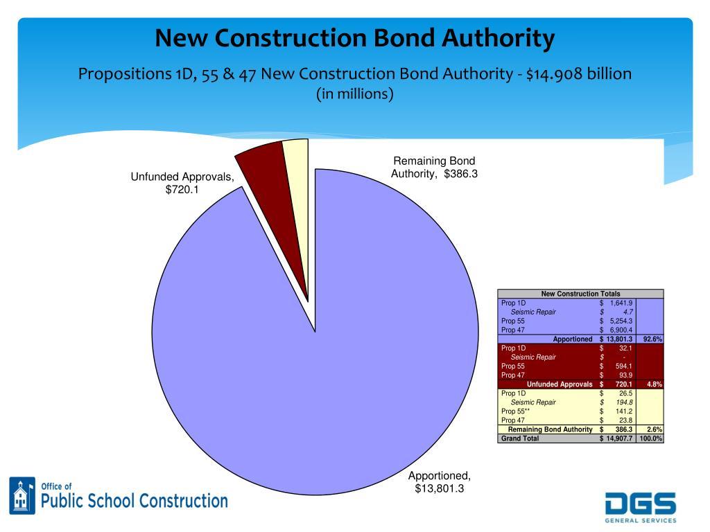 New Construction Bond Authority